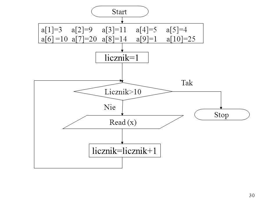 licznik=1 licznik=licznik+1 Start a[1]=3 a[2]=9 a[3]=11 a[4]=5 a[5]=4